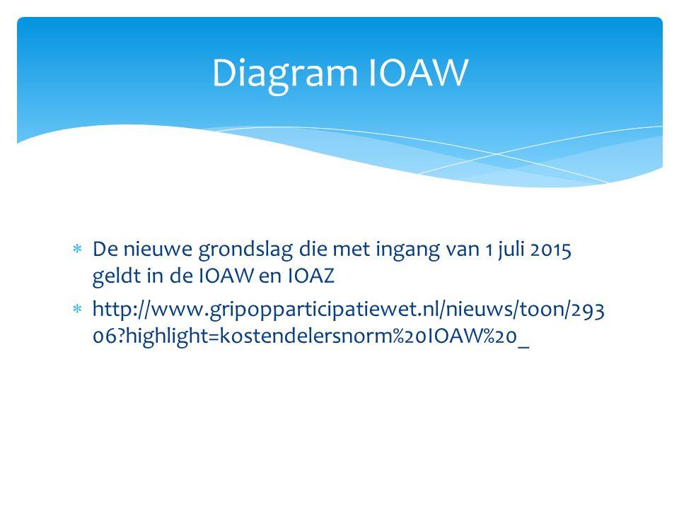 Diagram IOAW De nieuwe grondslag die met ingang van 1 juli 2015 geldt in de IOAW en IOAZ.