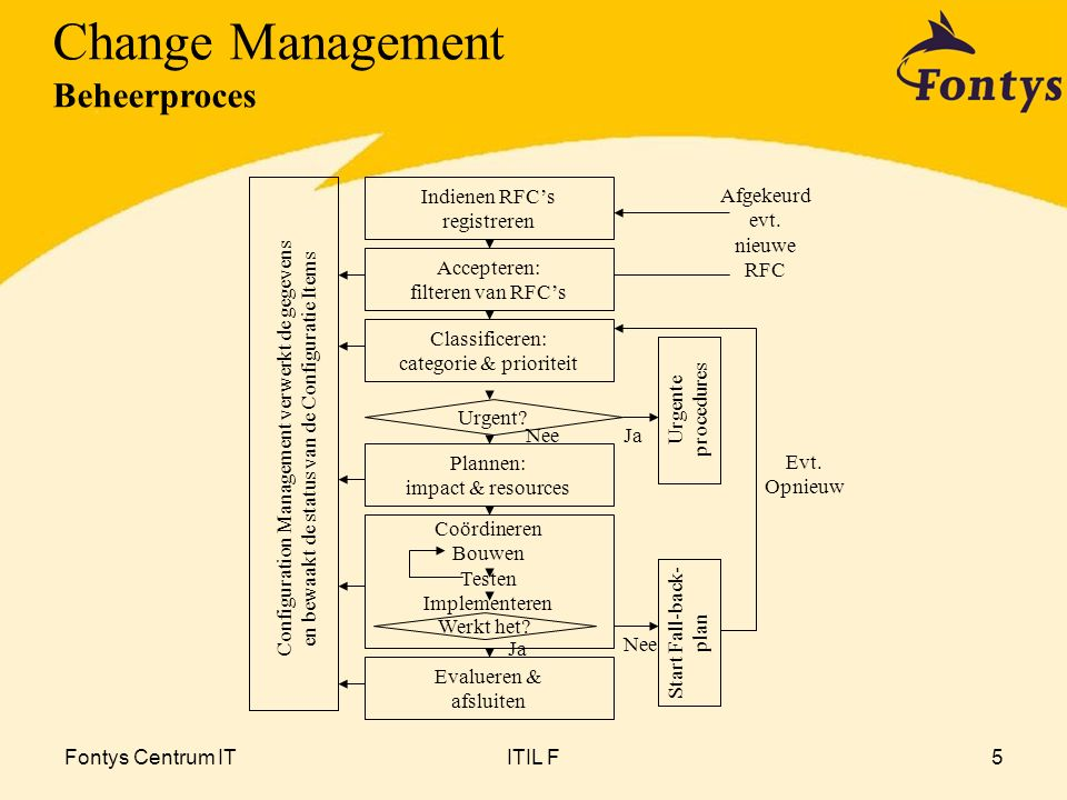 Change Management Beheerproces