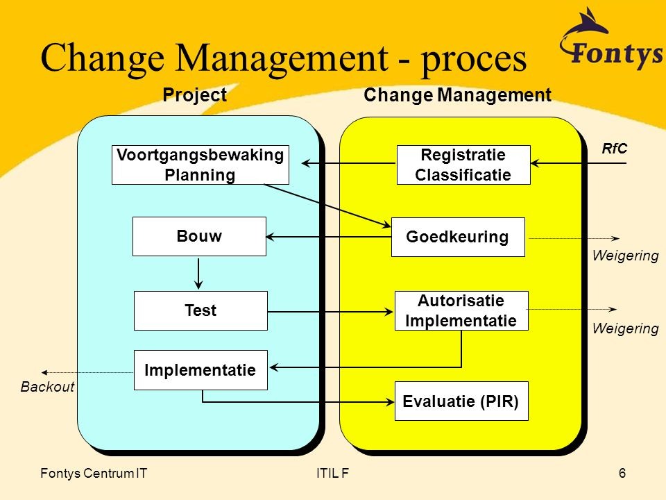 Change Management - proces