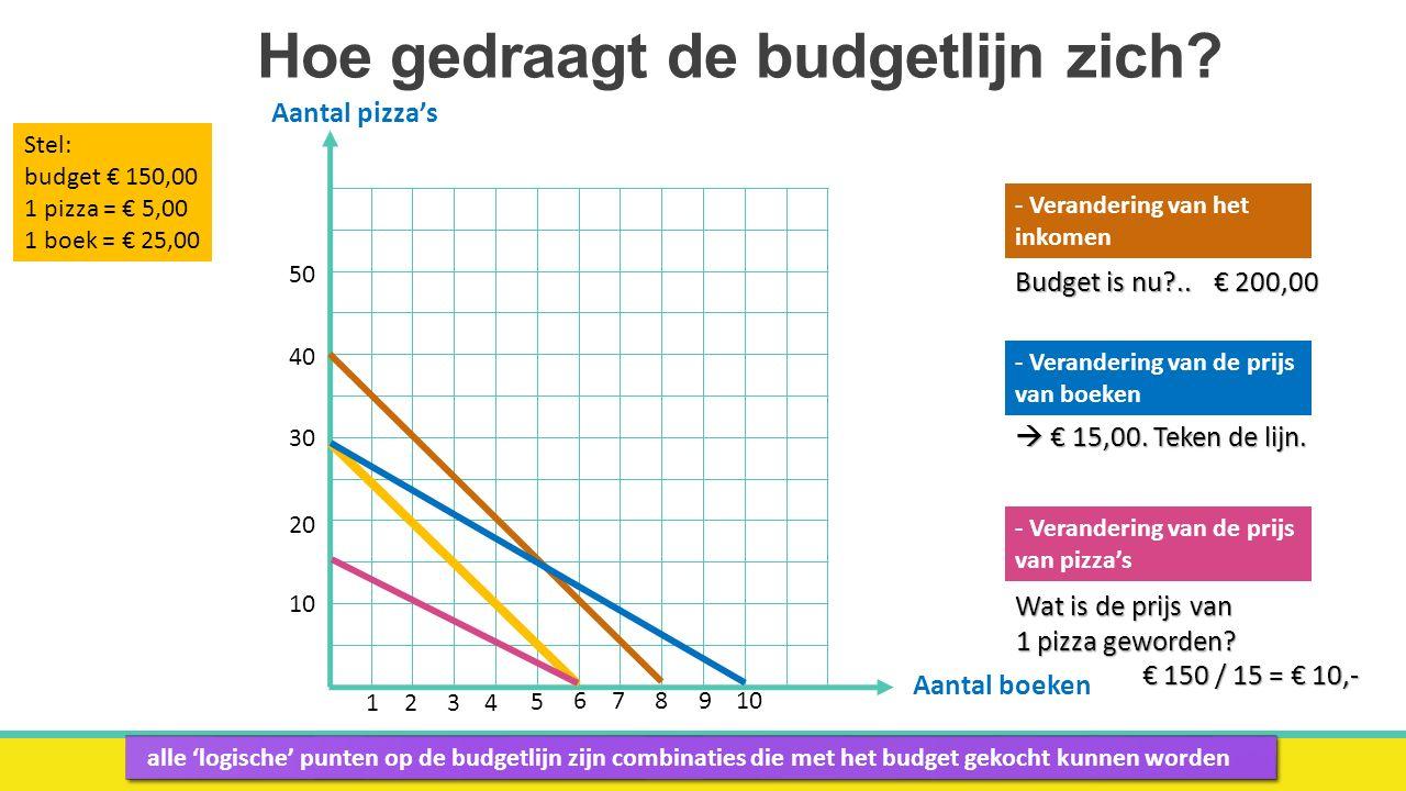 Hoe gedraagt de budgetlijn zich