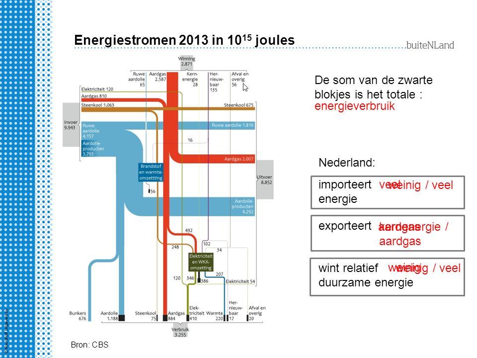 Energiestromen 2013 in 1015 joules