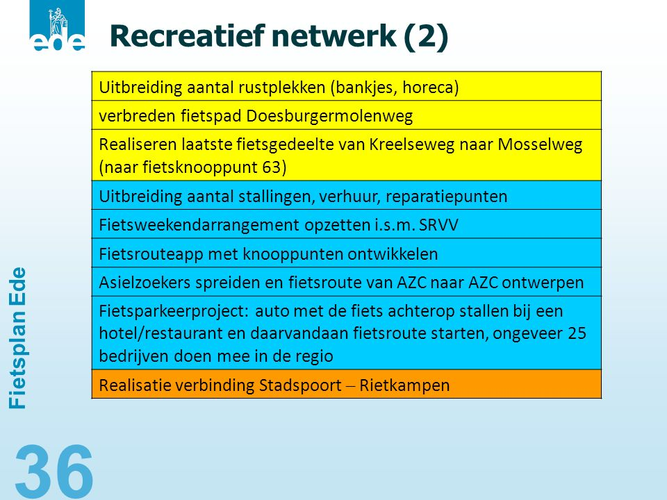 36 Recreatief netwerk (2) Fietsplan Ede