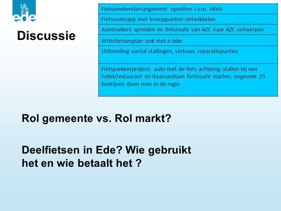 Discussie Rol gemeente vs. Rol markt