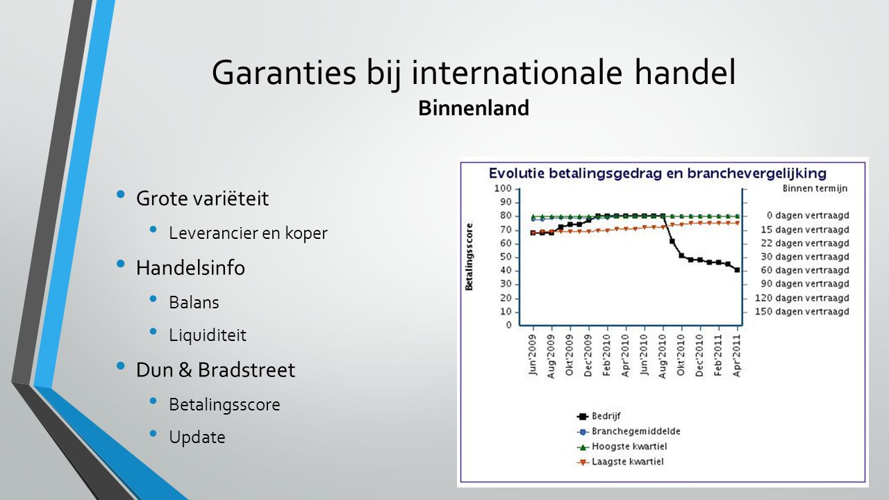 Garanties bij internationale handel Binnenland
