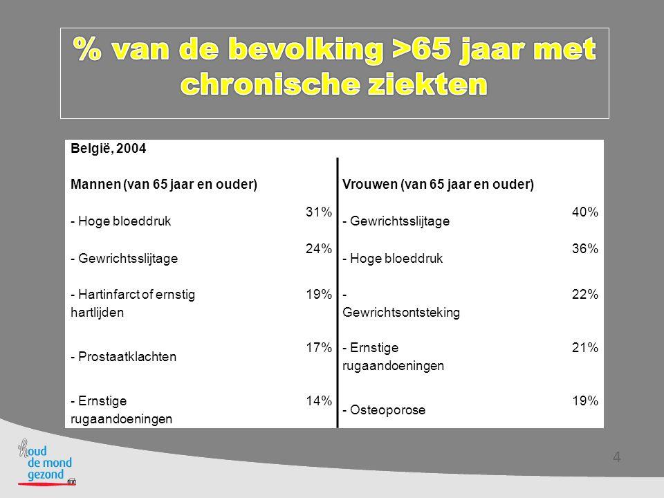 % van de bevolking >65 jaar met chronische ziekten