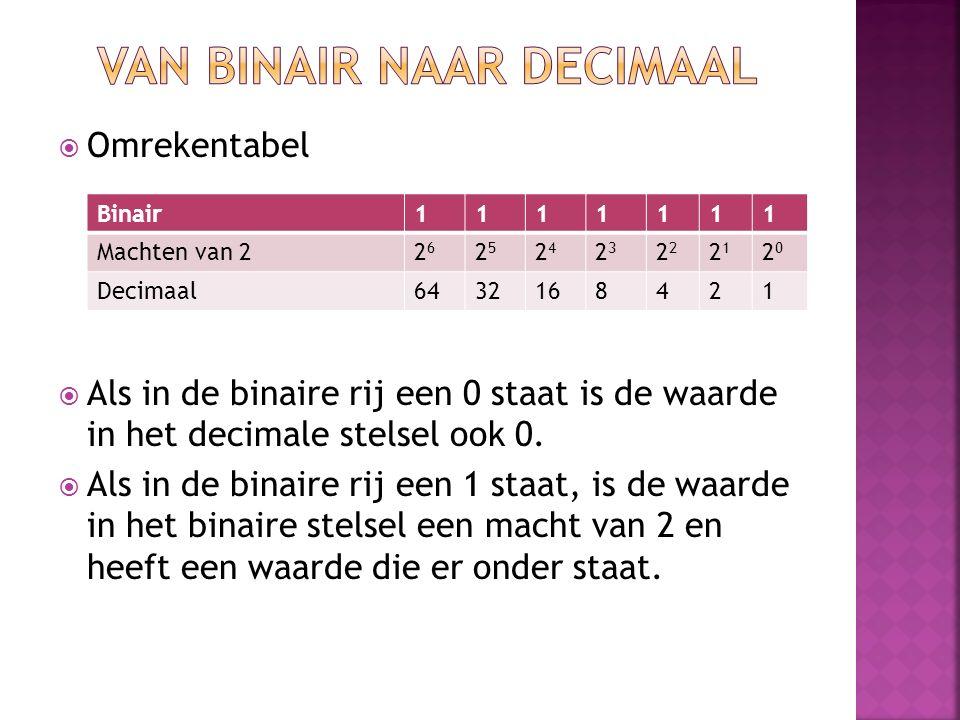 Van binair naar decimaal