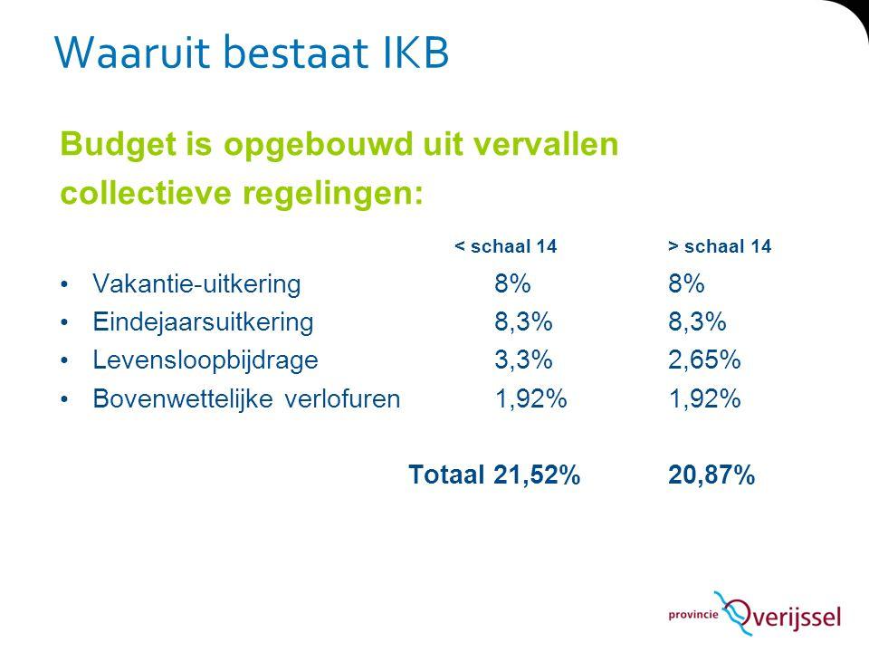 Waaruit bestaat IKB Budget is opgebouwd uit vervallen