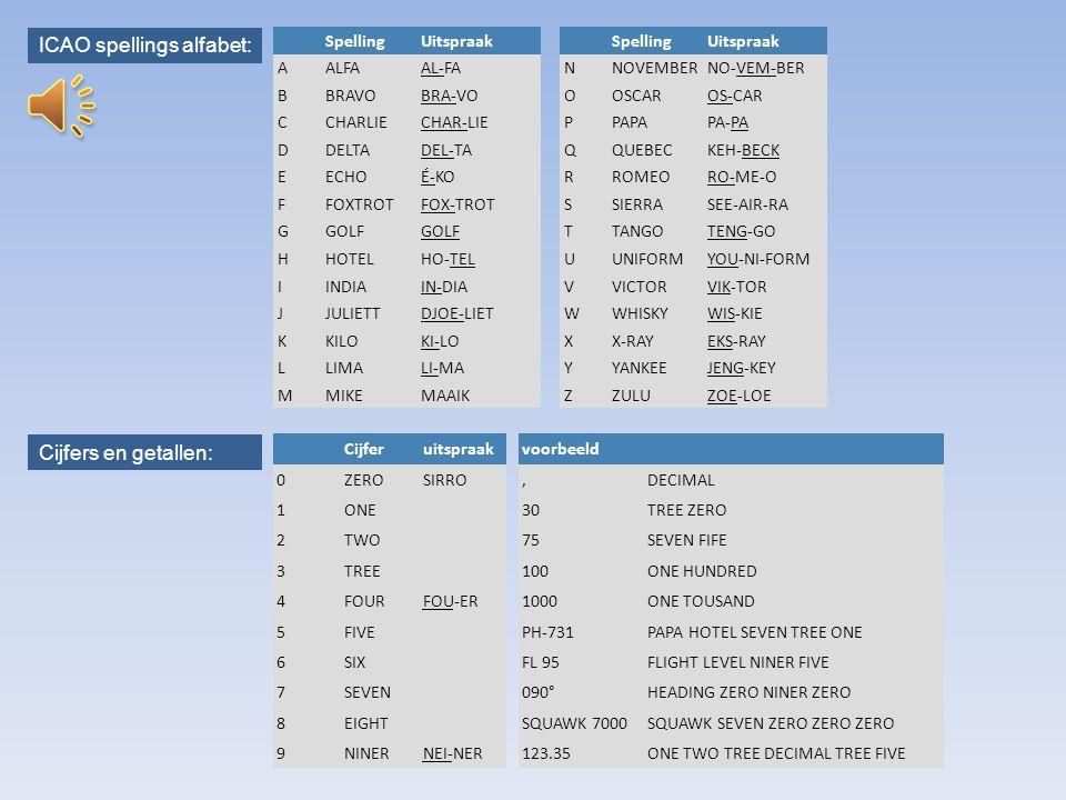 ICAO spellings alfabet: