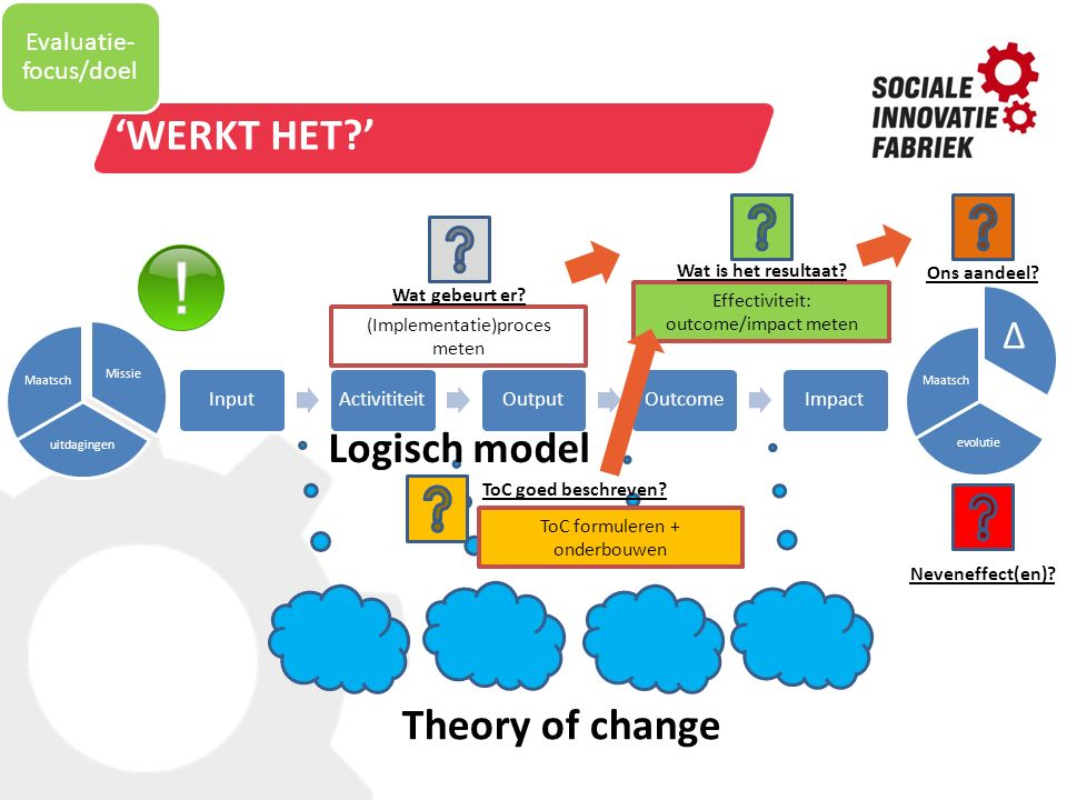 'Werkt het ' Logisch model Theory of change ∆ Evaluatie-focus/doel