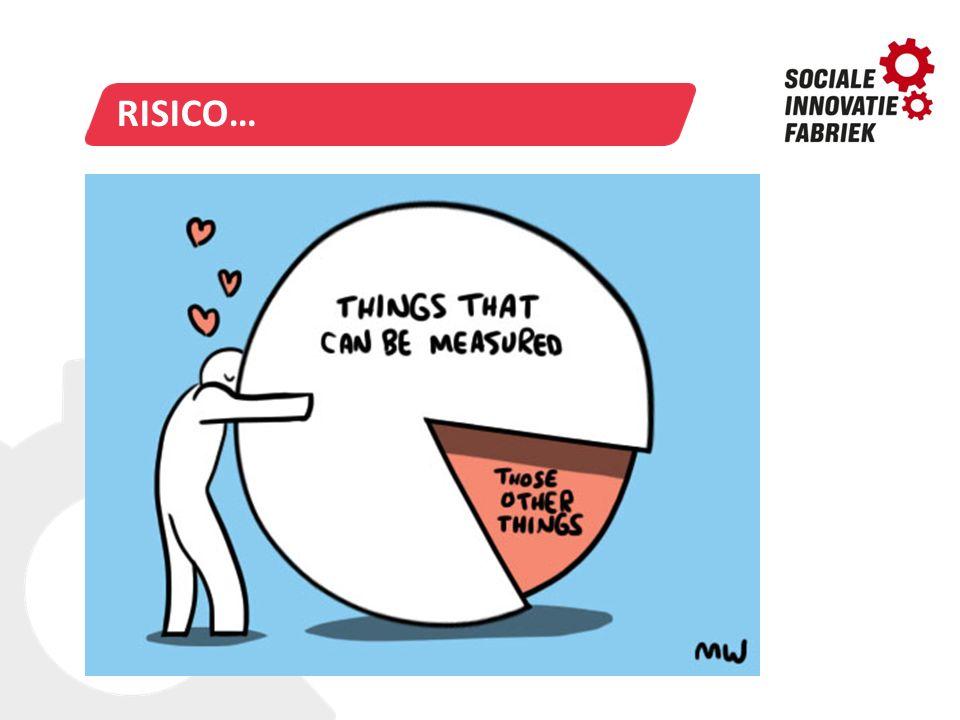 risico… Risico: we focussen op wat wel gemeten kan worden. De moeilijke, abstracte, dingen vergeten we uit het oog.