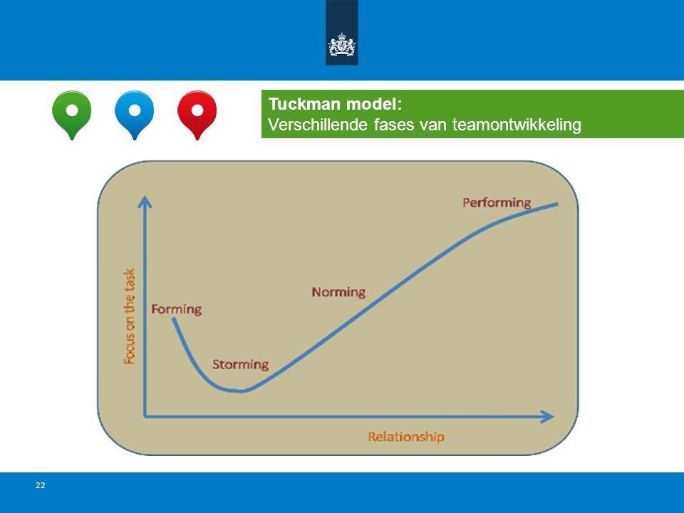 Tuckman model: Verschillende fases van teamontwikkeling