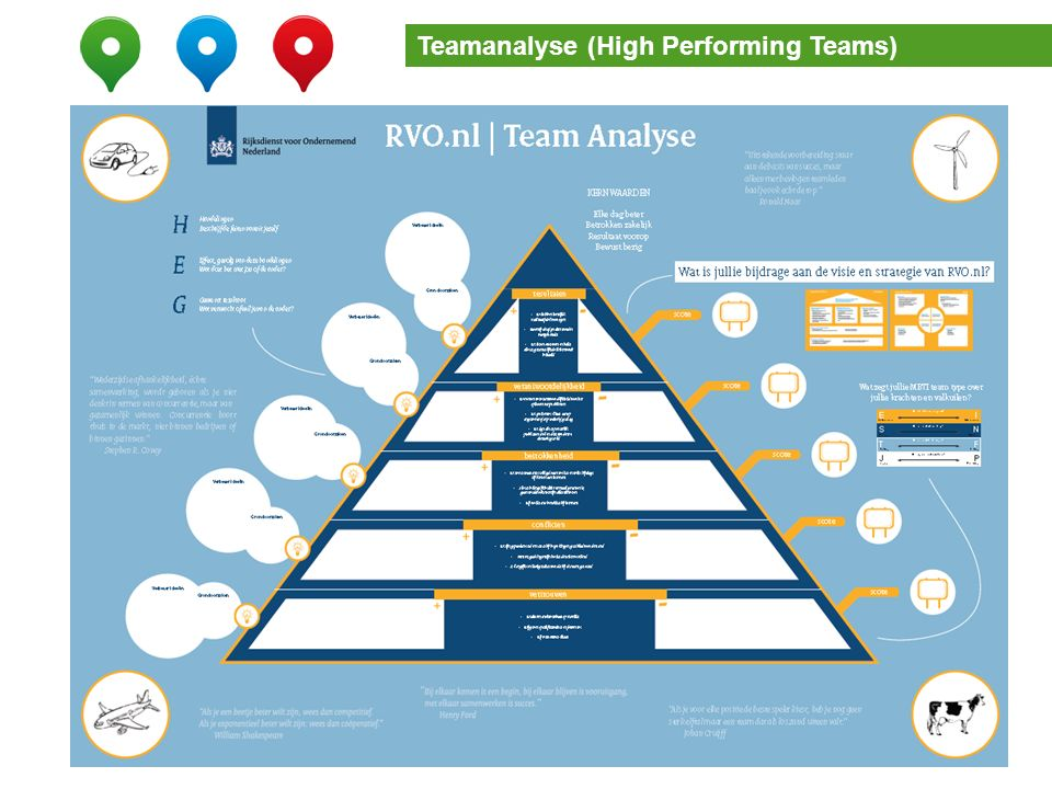 Teamanalyse (2) Teamanalyse (High Performing Teams)