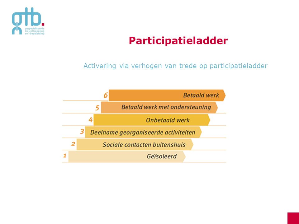 Participatieladder Activering via verhogen van trede op participatieladder
