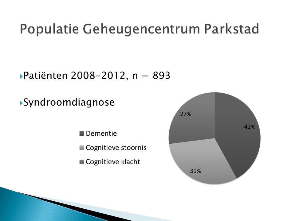 Populatie Geheugencentrum Parkstad