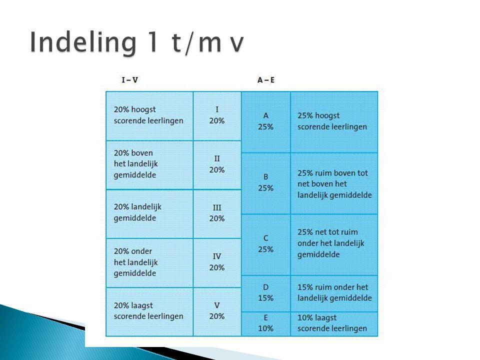 Indeling 1 t/m v