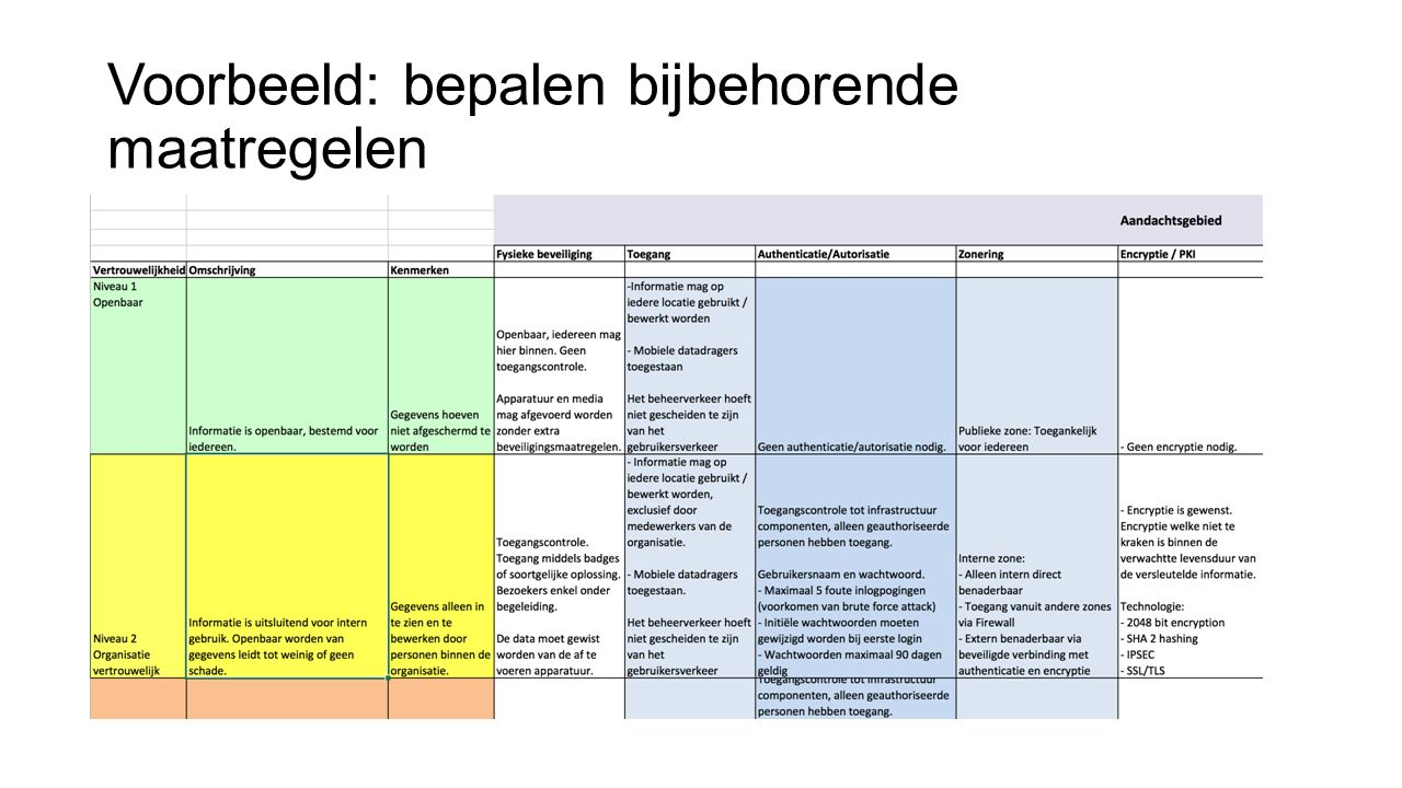 Voorbeeld: bepalen bijbehorende maatregelen