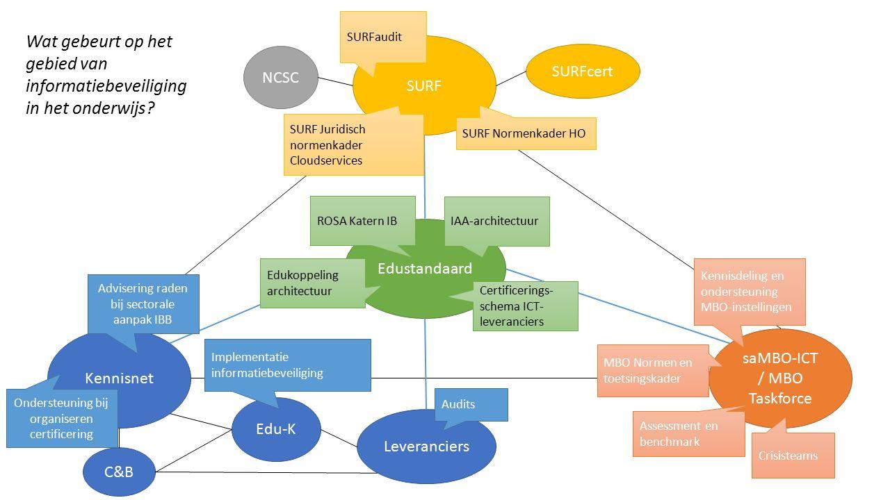 Wat gebeurt op het gebied van informatiebeveiliging in het onderwijs