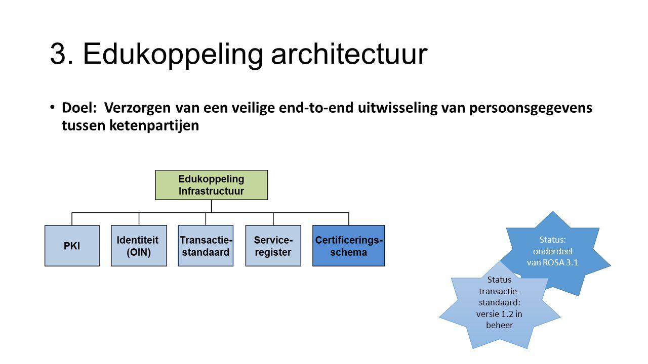 3. Edukoppeling architectuur