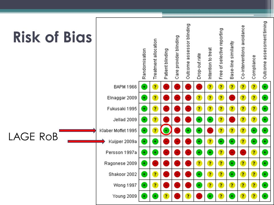 Risk of Bias LAGE RoB