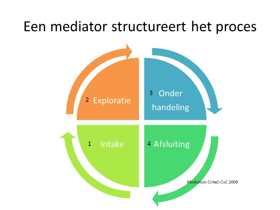 Een mediator structureert het proces