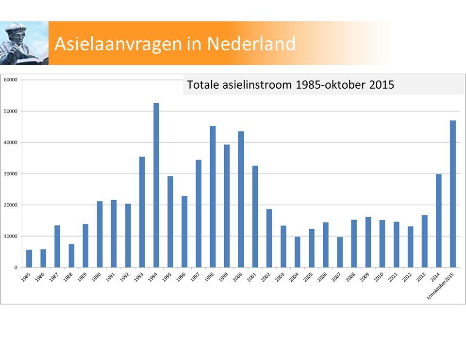 Asielaanvragen in Nederland