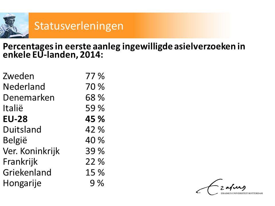 Statusverleningen Percentages in eerste aanleg ingewilligde asielverzoeken in enkele EU-landen, 2014:
