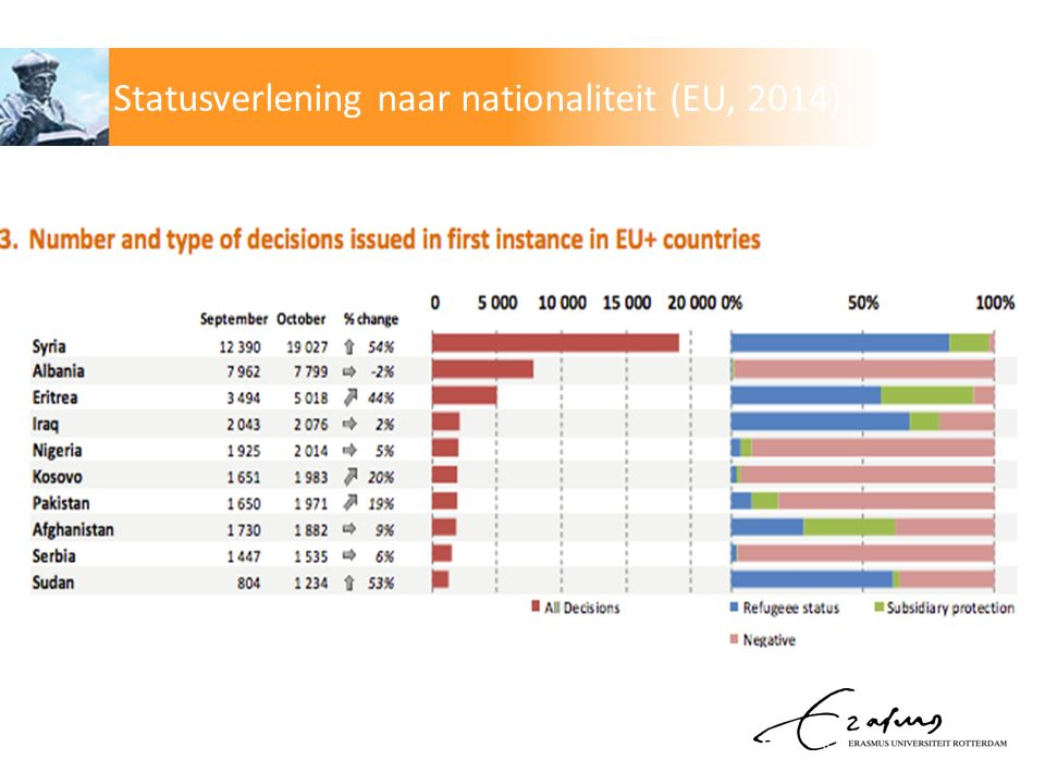 Statusverlening naar nationaliteit (EU, 2014)