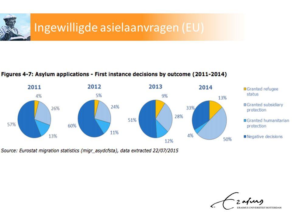 Ingewilligde asielaanvragen (EU)