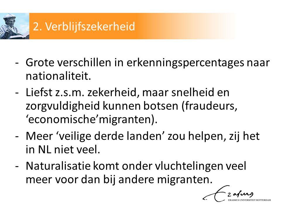 2. Verblijfszekerheid Grote verschillen in erkenningspercentages naar nationaliteit.