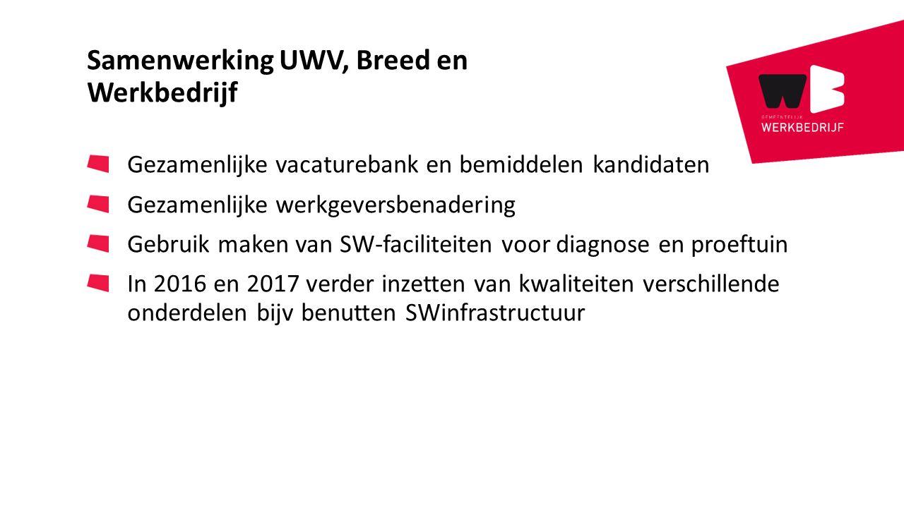 Samenwerking UWV, Breed en Werkbedrijf