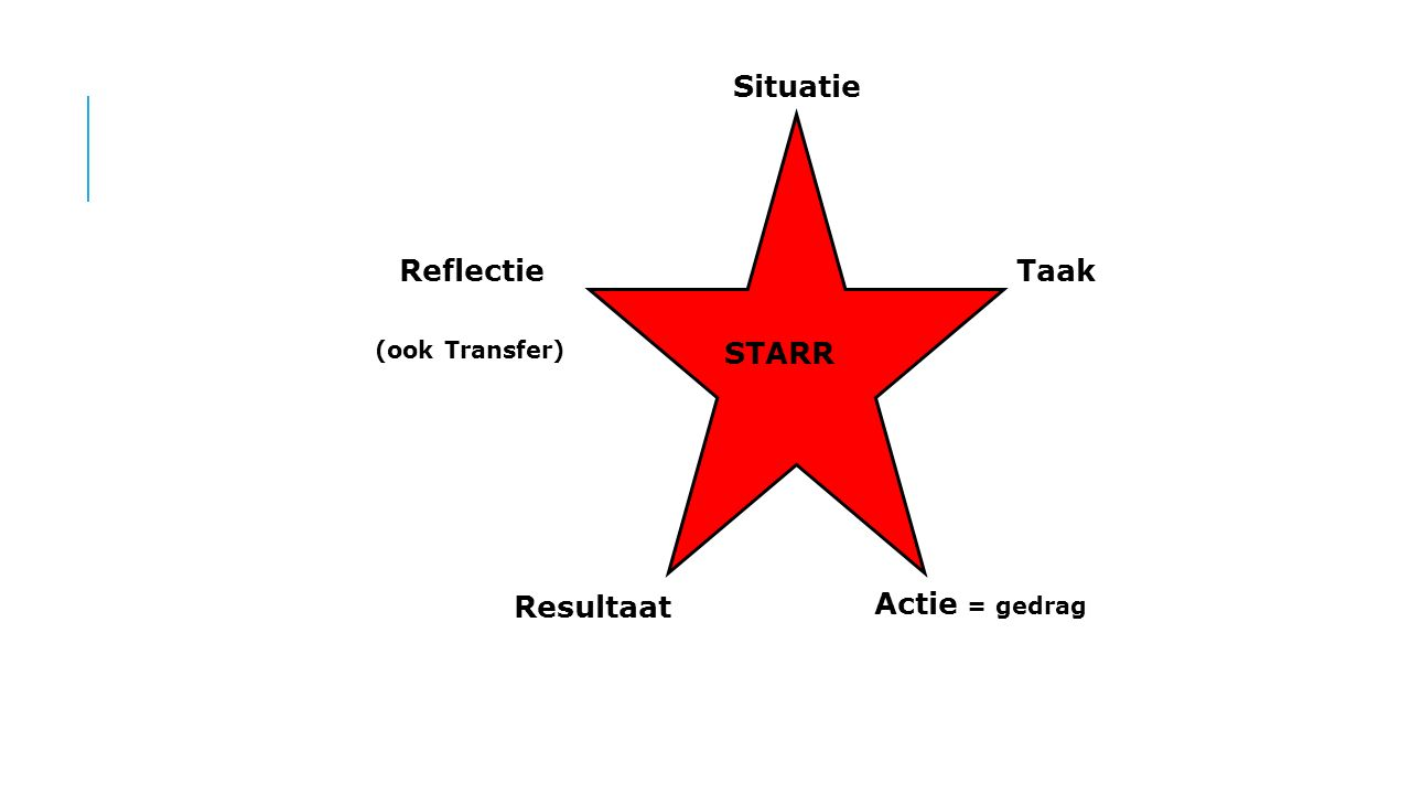 Situatie Reflectie Taak (ook Transfer) STARR Resultaat Actie = gedrag
