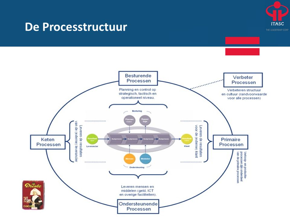 De Processtructuur 25