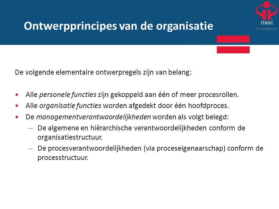 Ontwerpprincipes van de organisatie
