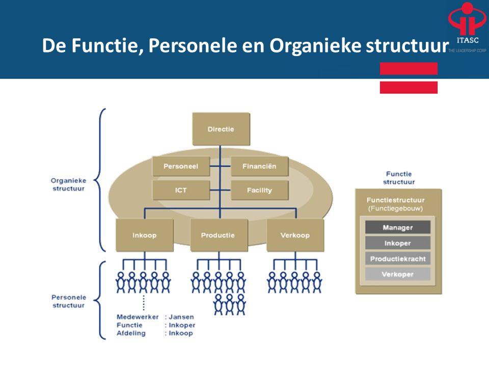 De Functie, Personele en Organieke structuur