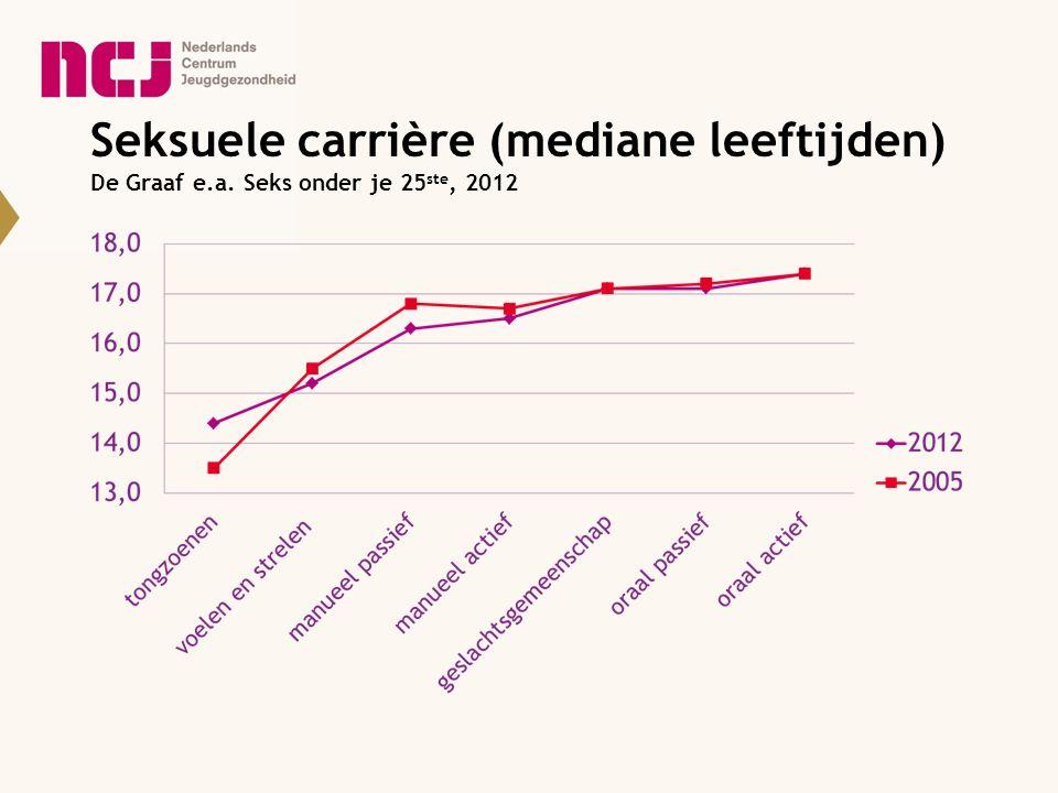 Seksuele carrière (mediane leeftijden) De Graaf e. a