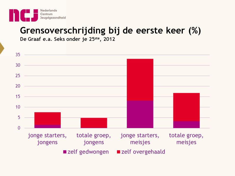 Grensoverschrijding bij de eerste keer (%) De Graaf e. a