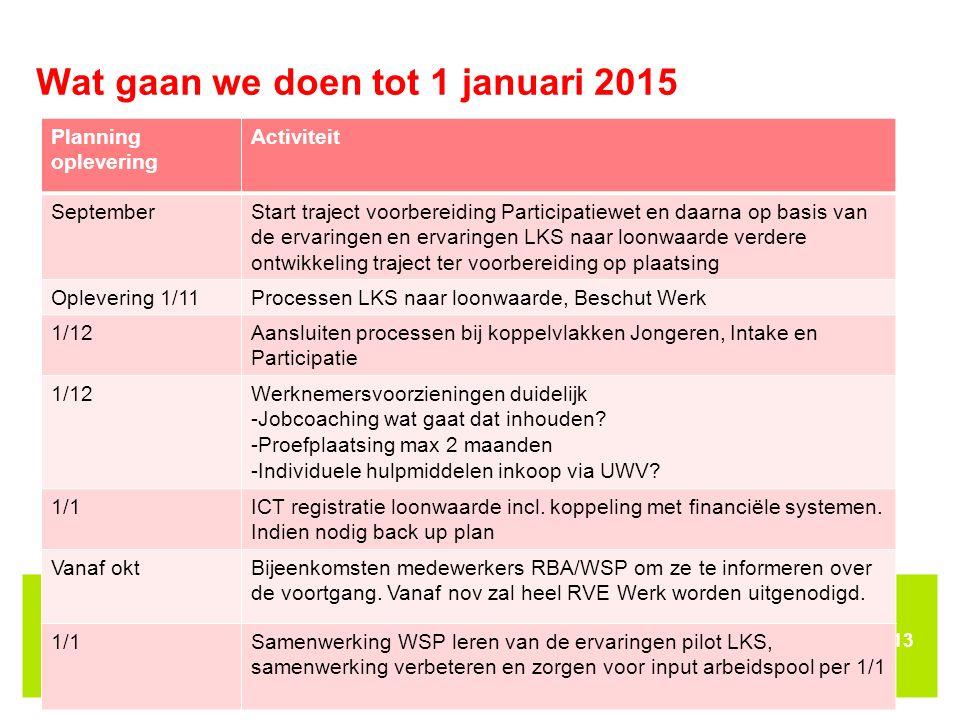 Wat gaan we doen tot 1 januari 2015
