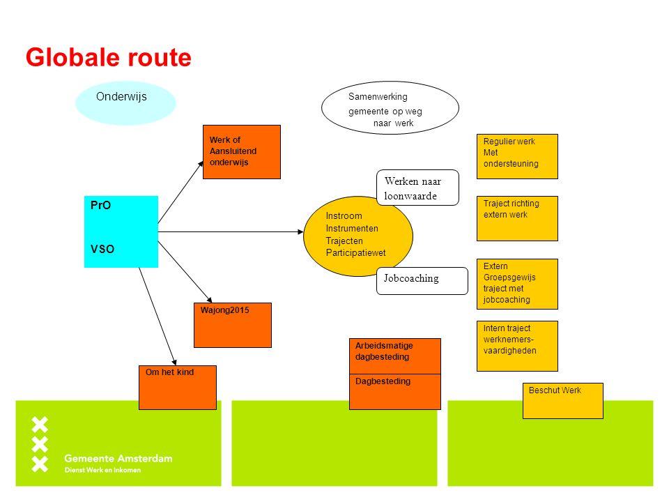 Globale route Onderwijs Werken naar loonwaarde PrO VSO Jobcoaching