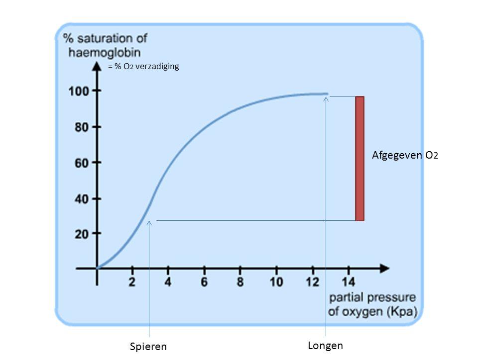 = % O2 verzadiging Afgegeven O2 Spieren Longen