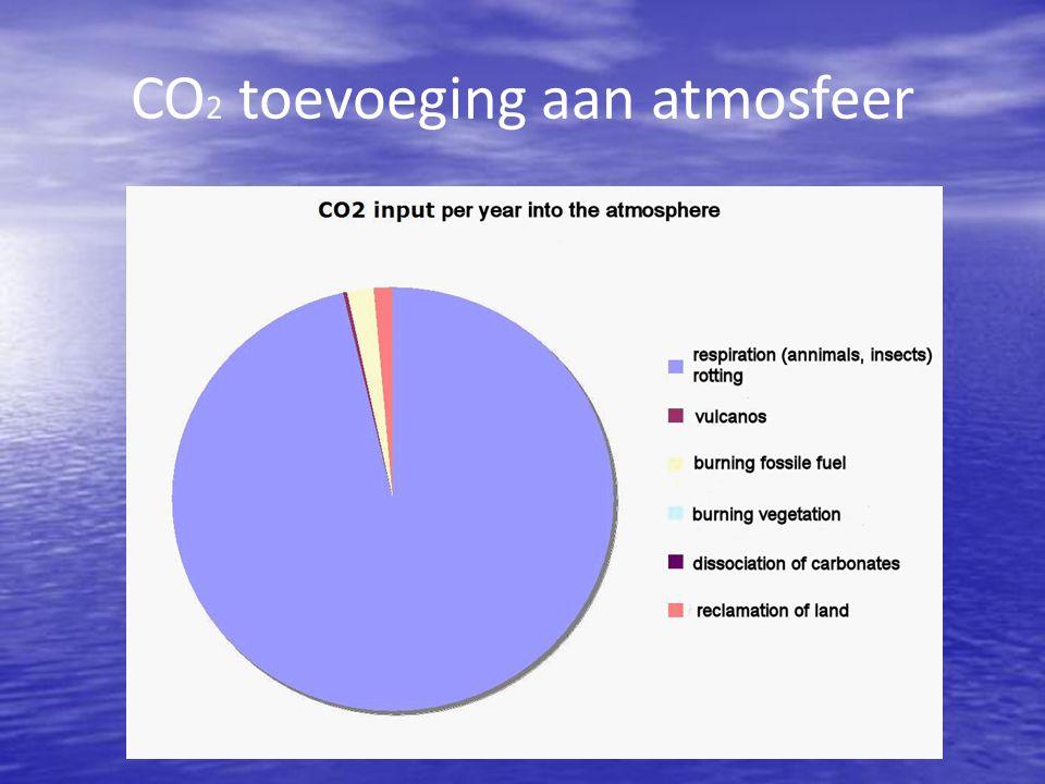 CO2 toevoeging aan atmosfeer