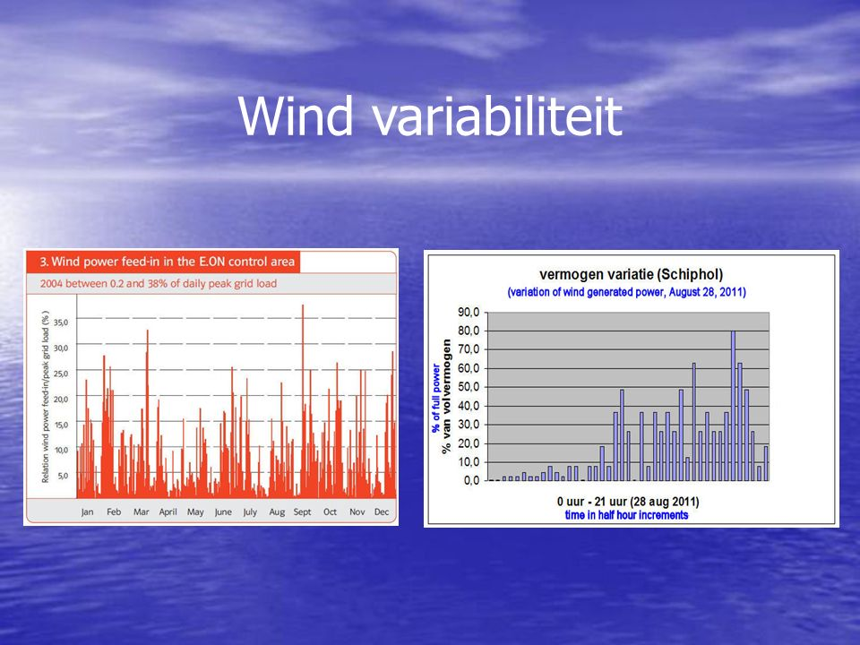 Wind variabiliteit