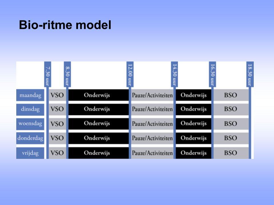 Bio-ritme model