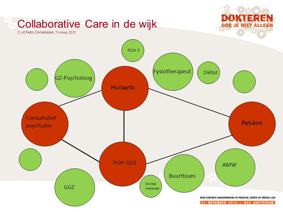 Collaborative Care in de wijk C.vd Feltz-Cornelissen, Trimbos, 2012