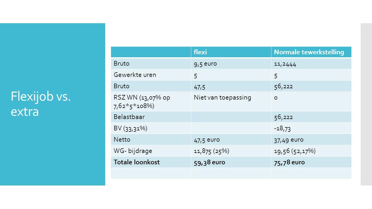 Flexijob vs. extra flexi Normale tewerkstelling Bruto 9,5 euro 11,2444