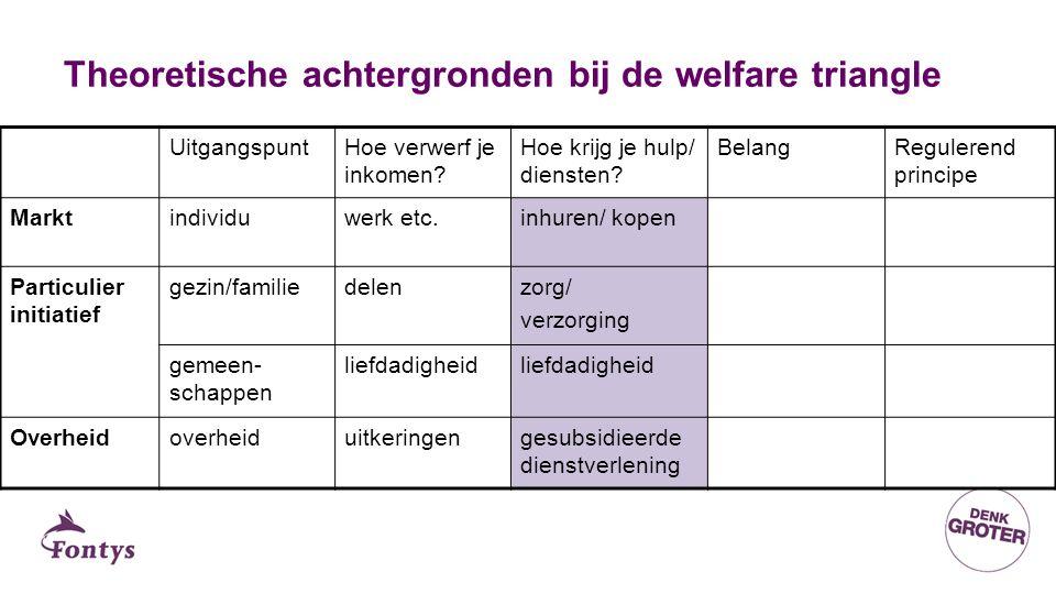 Theoretische achtergronden bij de welfare triangle