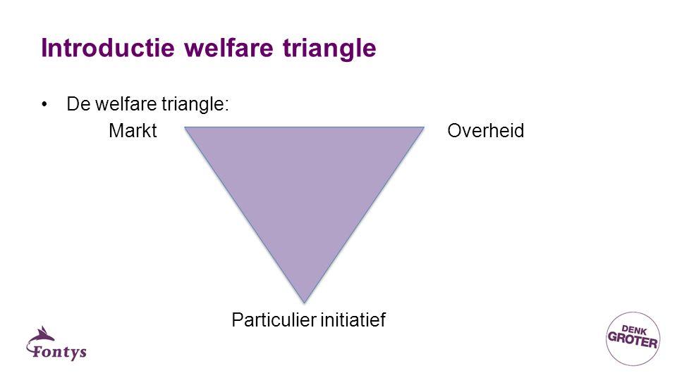 Introductie welfare triangle