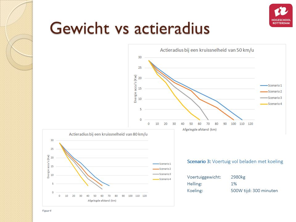 Gewicht vs actieradius