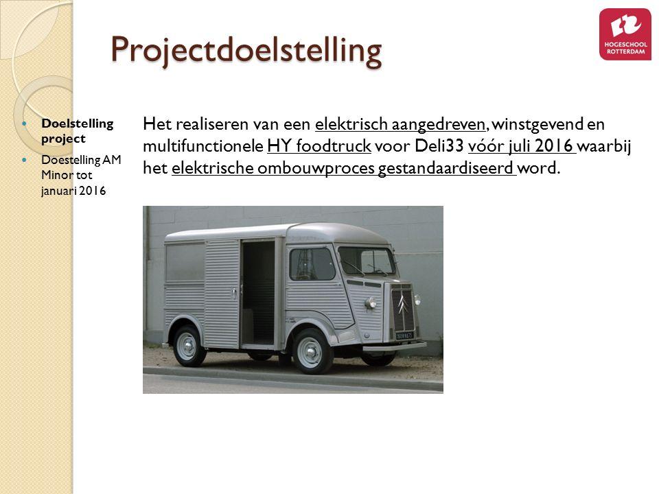 Projectdoelstelling