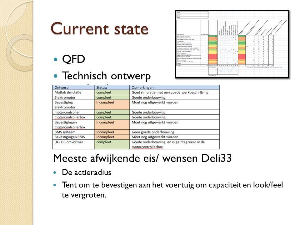 Current state QFD Technisch ontwerp