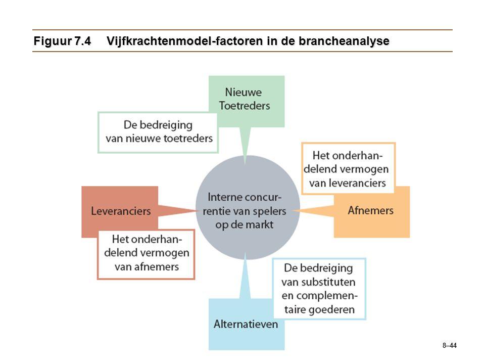 Figuur 7.4 Vijfkrachtenmodel-factoren in de brancheanalyse